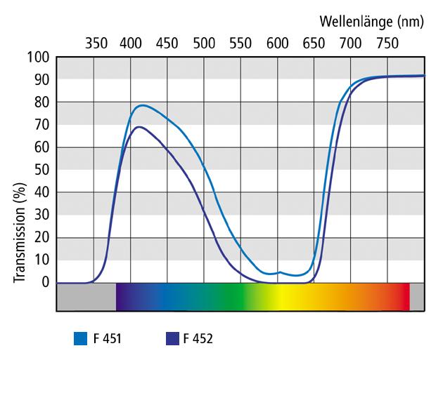 sunfilterlenses_special-filter-lenses_transmission-curves_f451-452_630x560