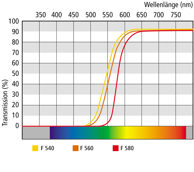 sunfilterlenses_special-filter-lenses_transmission-curves_f540-580_630x560
