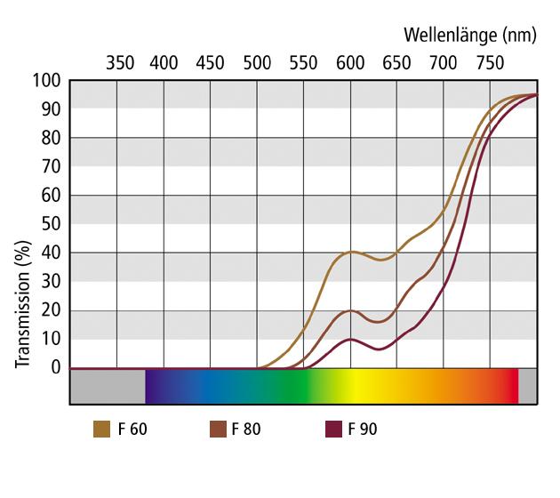 sunfilterlenses_special-filter-lenses_transmission-curves_f60-90_630x560
